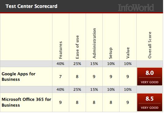 Microsoft Office 365 vs  Google Apps | ITworld