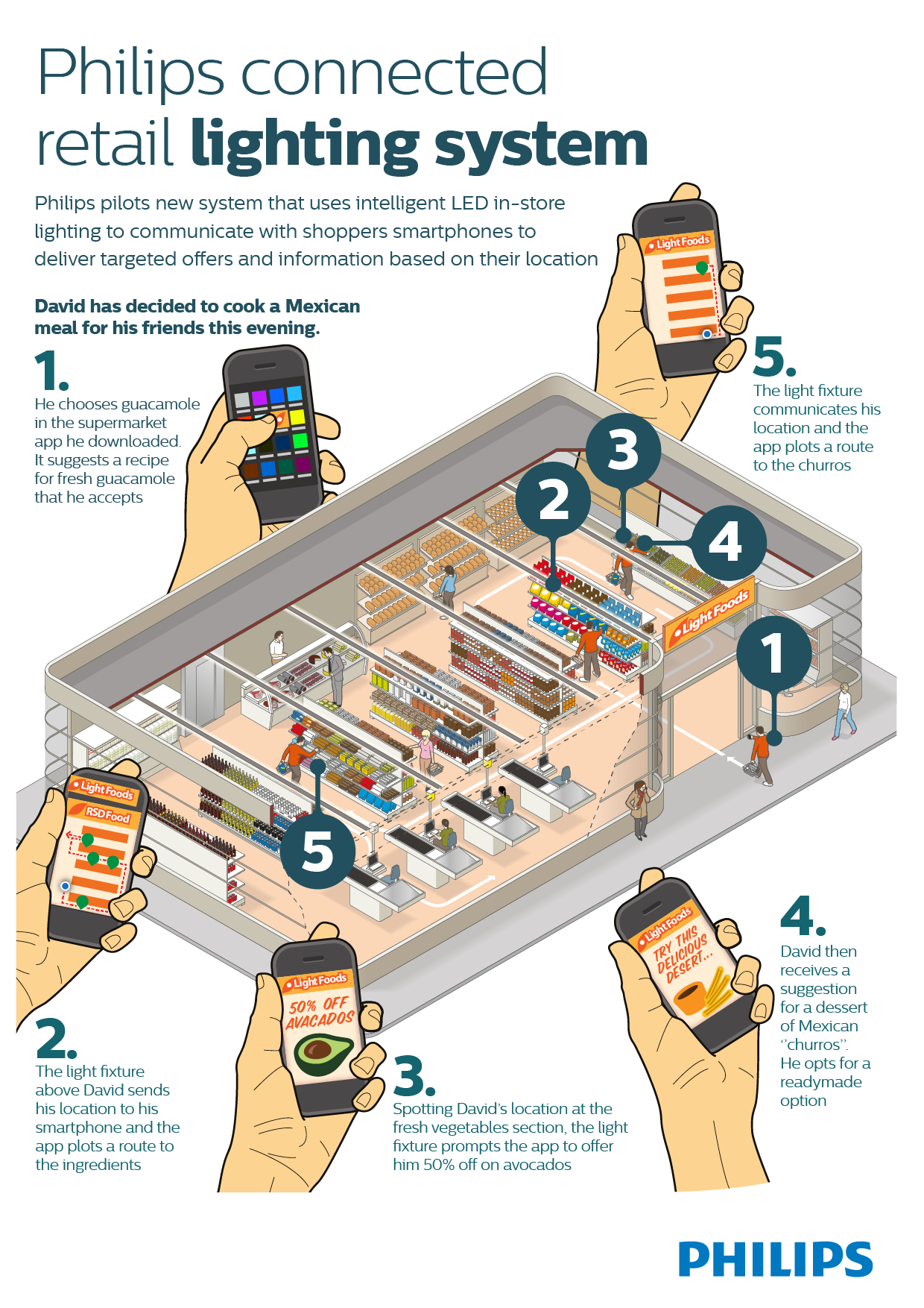 Philips-Connected-retail-lighting-system-infographic.png