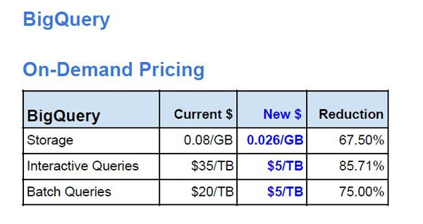 BigQuery price cuts