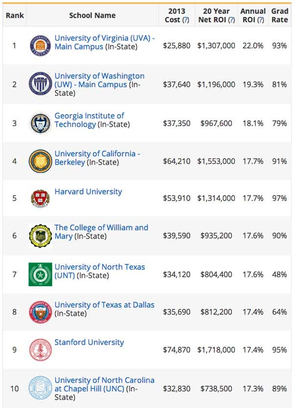 A chart listing the top 10 college computer science programs based on annual return on investment
