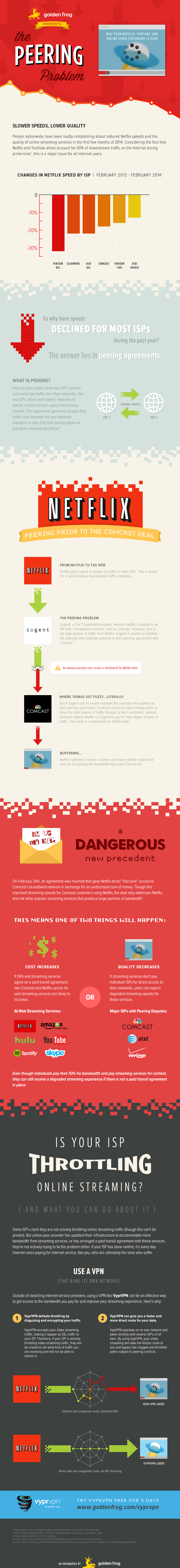 video streaming peering problem infographic