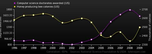 Graph showing a strong positive correlation between the number of computer science doctorates awarded in the U.S. from 1996 to 2009 and the number of honey bee colonies.