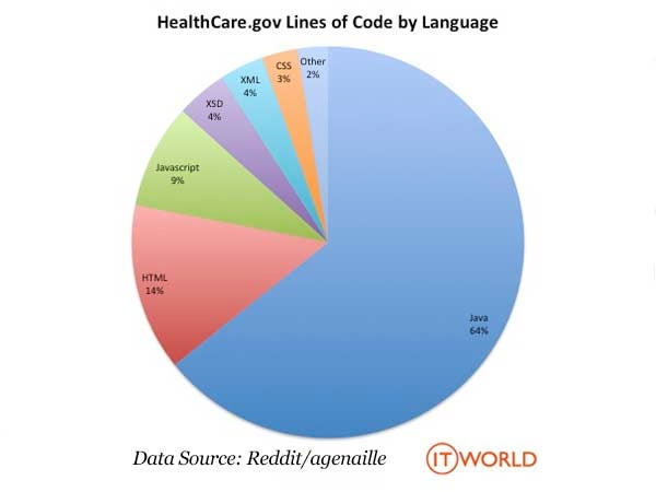 Pie chart showing the percent of total lines of code behind HealthCare.gov by programming language (excluding blank lines and code comments). Java is 64%, HTML 14%, JavaScript 9%, XSD 4%, XML 4%, CSS 3% and other 2%.