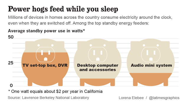 Cable boxes energy use