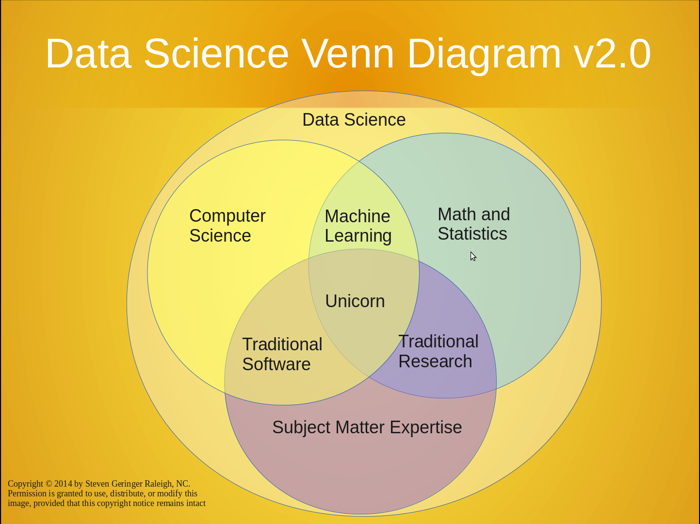 Celebrating venn diagrams a few funny and geeky diagrams itworld data science venn diagram pooptronica Images
