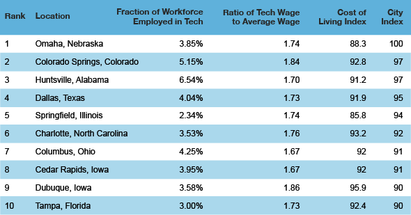 The best and worst cities in the u s for tech workers for Top ten cities in the us