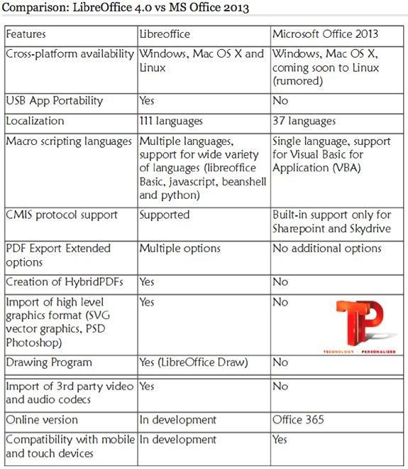 LibreOffice 4.0 versus Microsoft Office 2013