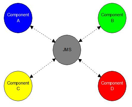 Listen to heartbeats using JMS | JavaWorld