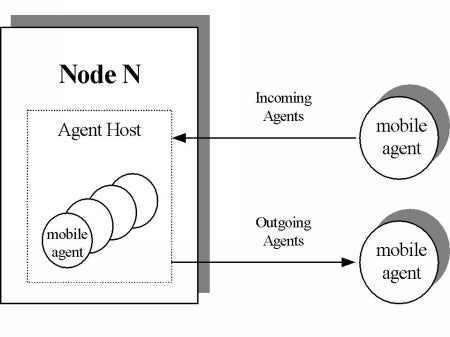 Unleash mobile agents using Jini