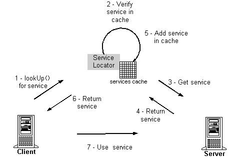 Repair invalid cached services in the Service Locator pattern