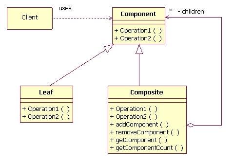 Composite Design Pattern File System