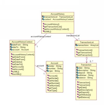 java tip    still parsing to generate your javabeans     xml    accounthistory bean class diagram  click on thumbnail to view full size image