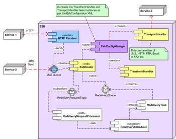 Implement a customizable esb with java javaworld component diagram click on thumbnail to view full sized image ccuart Choice Image