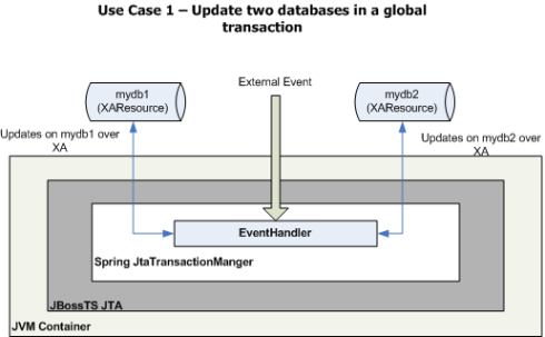 Figure 2: UseCase1 updates two databases in a global transaction.