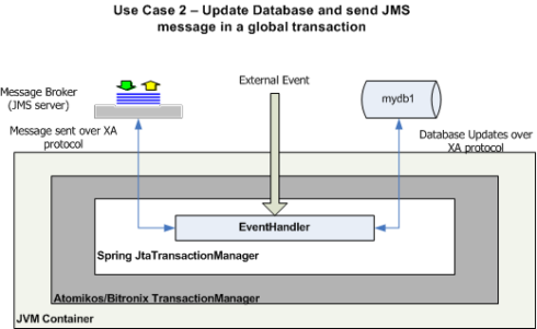Figure 3: UseCase2 updates a database and sends a JMS message in a global transaction