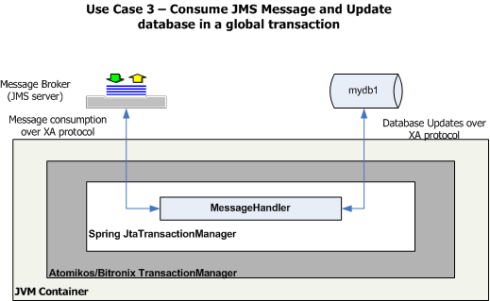 XA transactions using Spring | JavaWorld