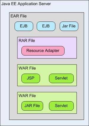 Tomcat in the enterprise   JavaWorld