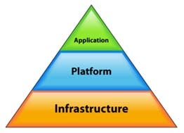 Layers of a cloud platform
