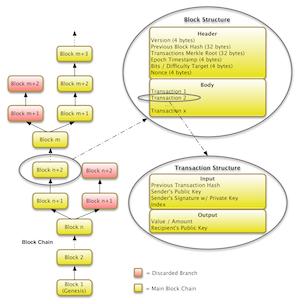 Bitcoin blockchain parser java xpath / Bitcoin in usd zone