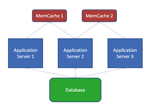 Memcached Client Download