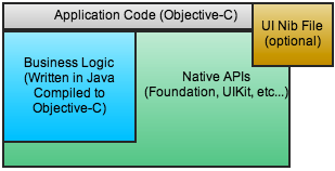 J2ObjC Application Architecture