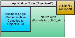 J2ObjC Application Architecture
