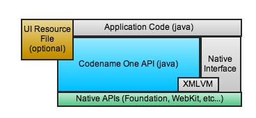 Codename One application architecture