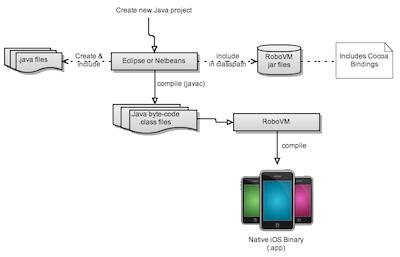 The RoboVM toolchain