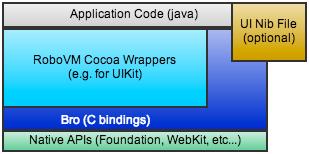 RoboVM application architecture