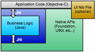 Avian application architecture