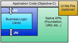Avian application architecture