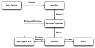 A flow diagram of the actor model.