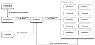 A flow diagram of PrimeCalculator.