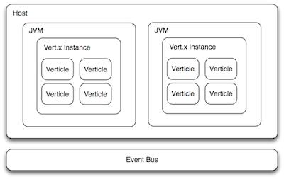 Open source Java projects: Vert.x