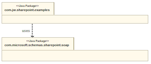 Java Tip: Consuming SharePoint web services with a Java client