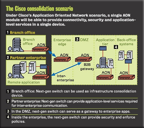 Cisco consolidation scenario graphic