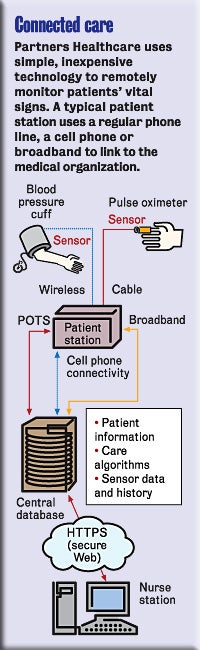 Connected care graphic with telemedicine package