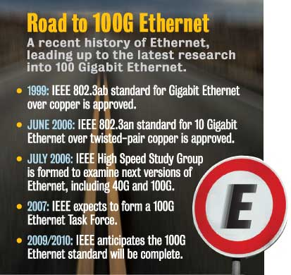 100G Ethernet timeline