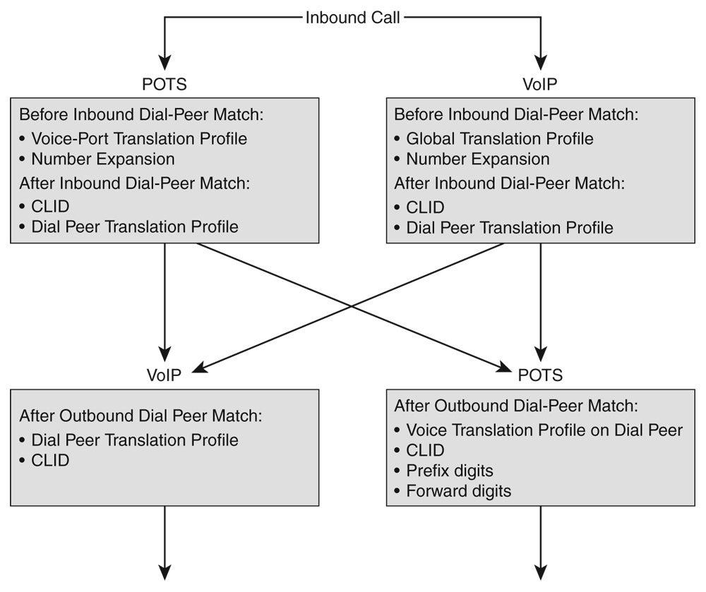 Chapter 10: Digit Manipulation | Network World