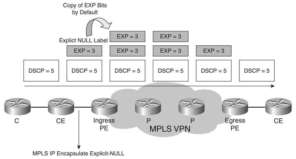 MPLS and Quality of Service | Network World