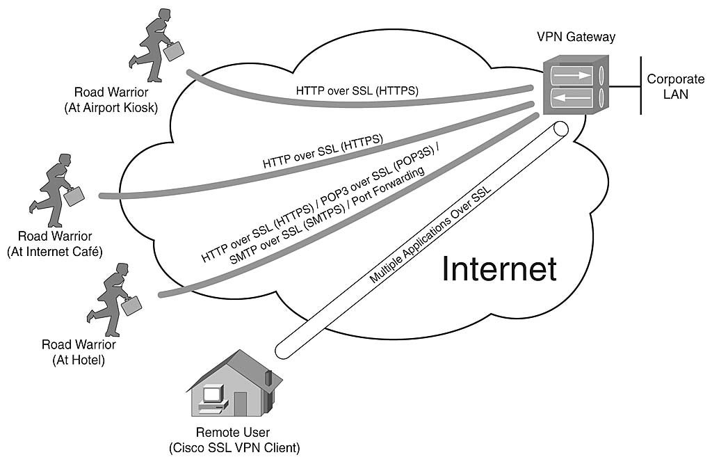 chapter 10  designing and building ssl remote access vpns