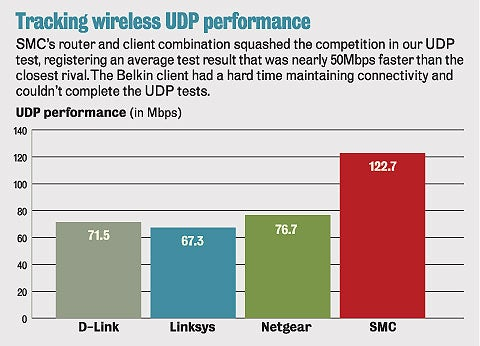 Tracking wireless UDP performance