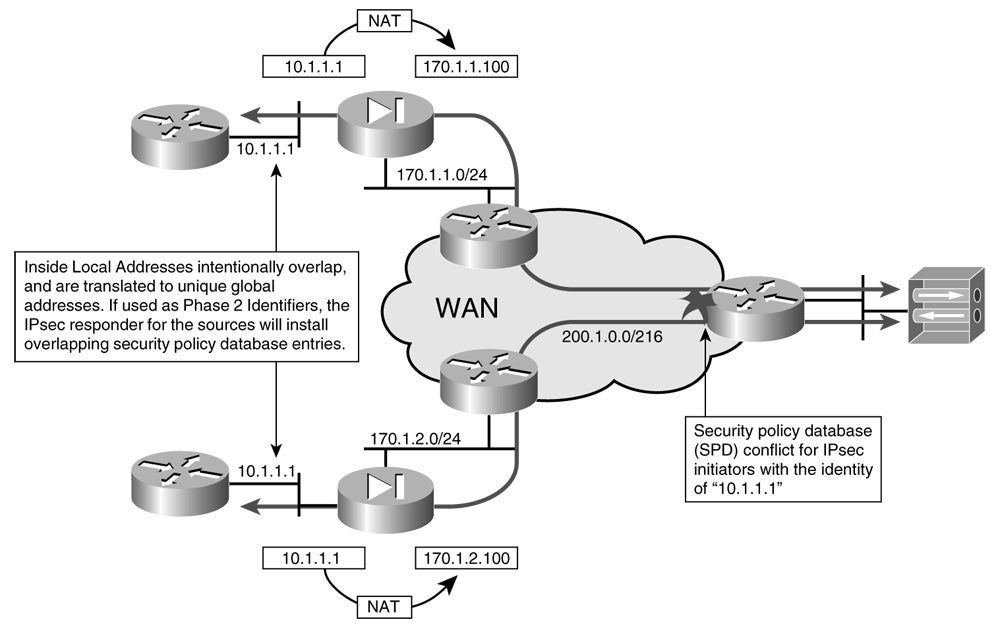 Chapter 4: Common IPsec VPN Issues | Network World