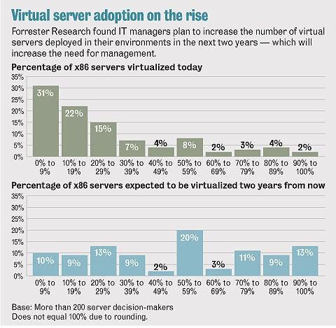 Virtual server adoption on the rise