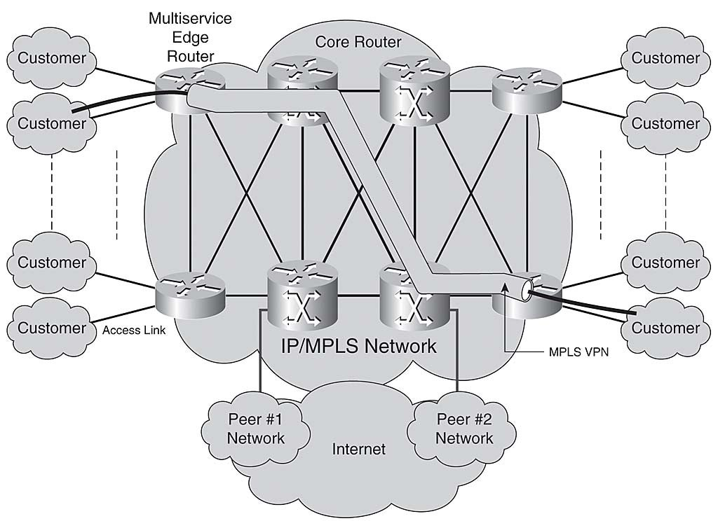 Chapter 1: Internet Protocol Operations Fundamentals | Network World