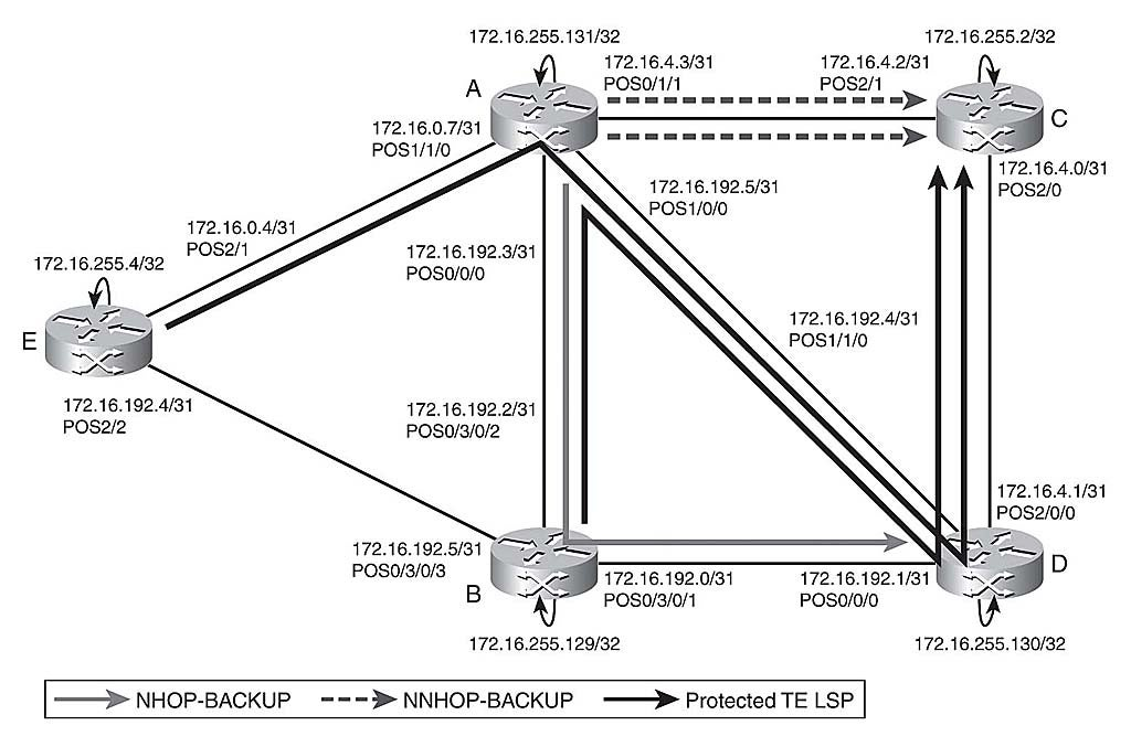 Chapter 4: Cisco MPLS Traffic Engineering   Network World