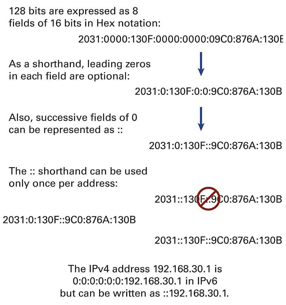 ipv6 addressing essay Please visit our page on ipv6 address planning for additional  is a summary of  key guidelines when defining your ipv6 address plan.