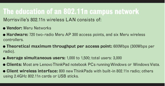 Chart of Morrisville State's 802.11n wireless LAN