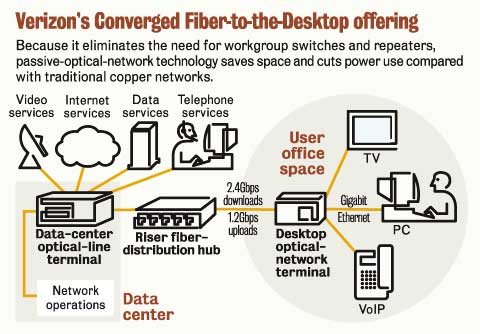 verizon fios tech heading to enterprises network world power over ethernet pin diagram power over ethernet wire diagram