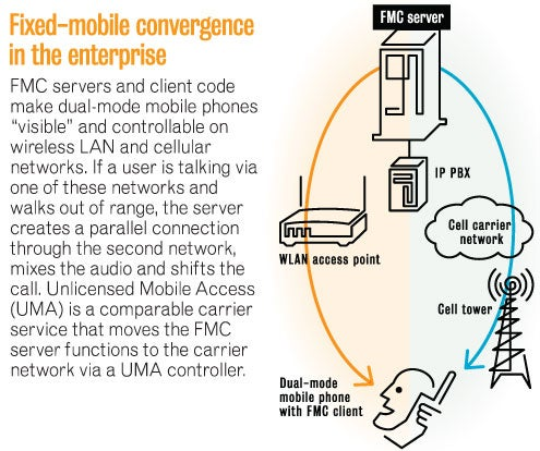 Diagram of fixed mobile convergence